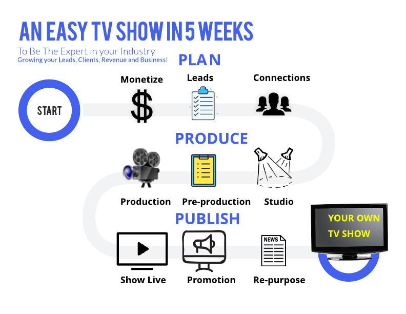 An Easy TV Show in 5weeks roadmap
